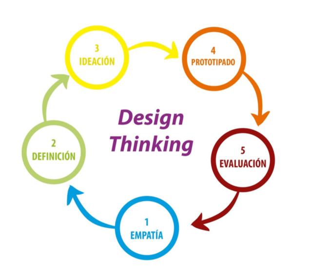 Imagen de la meotodología Design Thinking