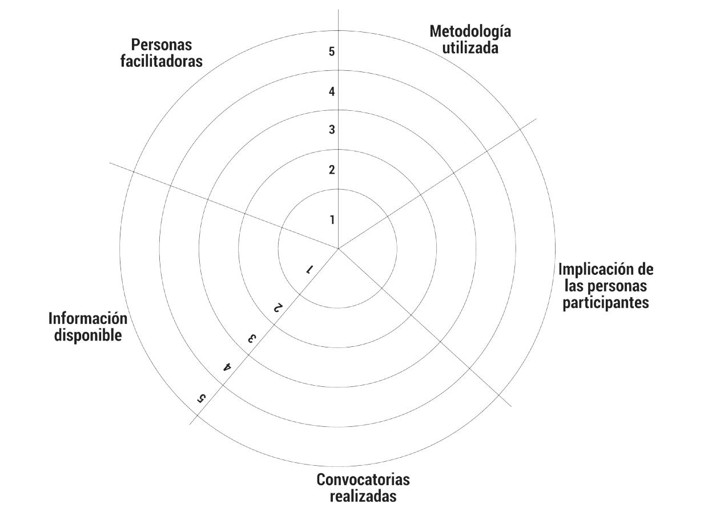 Imagen de la meotodología Cuestionario Visualizado: Diana